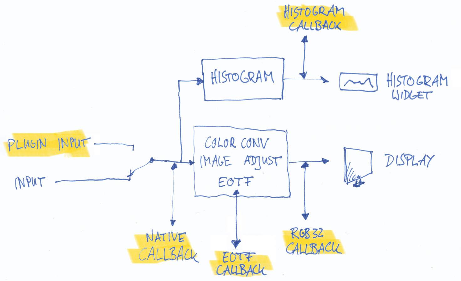 vooya - Plugin API